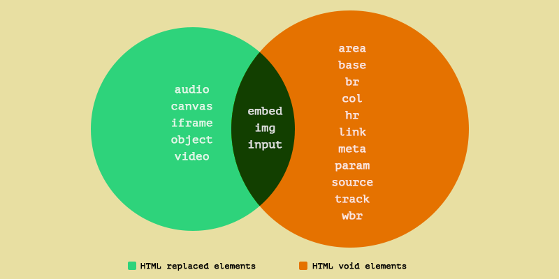 A Venn diagram with replaced and void elements in HTML